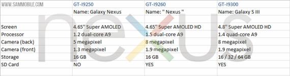 Samsung Nexus I9260, Αυτά θα είναι τα specs του επόμενου Googlόφωνου;