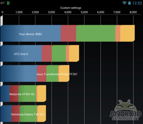 Google Nexus 7, Τα σπάει με overclocking στα 2.0 GHz