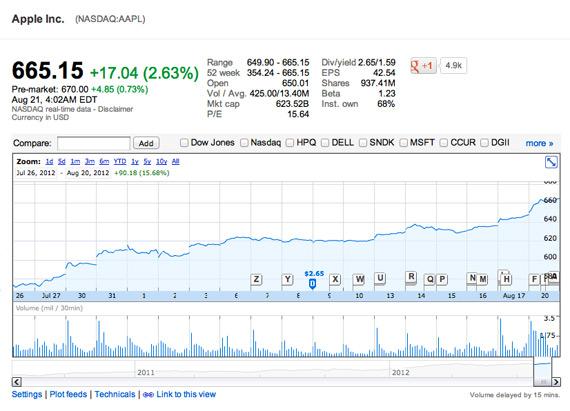 Apple, Σπάει το ρεκόρ της αξίας κεφαλαιοποίησης που κατείχε η Microsoft