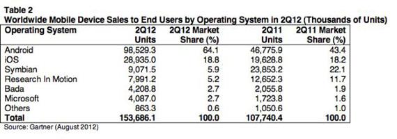 Gartner, Μικρή πτώση στις πωλήσεις κινητών και ραγδαία άνοδος των smartphones