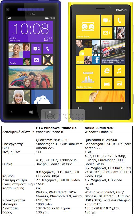 HTC WP8 8X εναντίον Nokia Lumia 920, Κόντρα στα τεχνικά χαρακτηριστικά