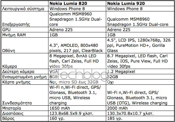 Nokia Lumia 820 και Lumia 920, Οι διαφορές