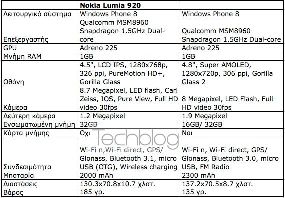 Nokia Lumia 920 εναντίον Samsung ATIV S, Κόντρα στα τεχνικά χαρακτηριστικά [+poll]