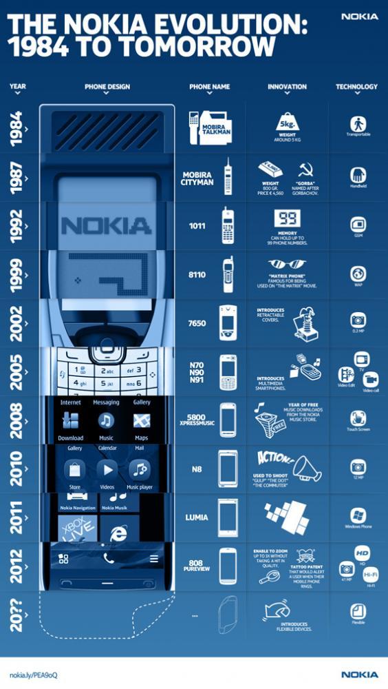 Nokia, Κρατάει χρόνια αυτή η... ψηφιακή κολώνια [infographic]