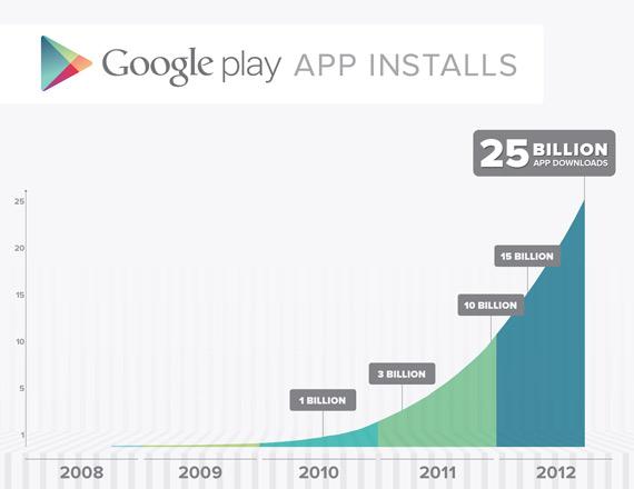 Google Play, Έχει 675.000 εφαρμογές που έχουν εγκατασταθεί 25 δισ. φορές