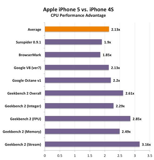 iPhone 5, Μετρήσεις benchmarks