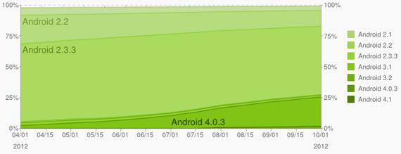 Android 4.0 Ice Cream Sandwich τρέχει το 25% των smartphones και tablets