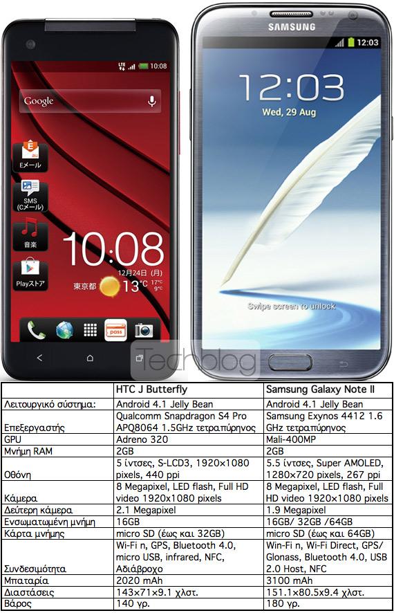 HTC J Butterfly vs. Samsung Galaxy Note II, Κόντρα στα τεχνικά χαρακτηριστικά