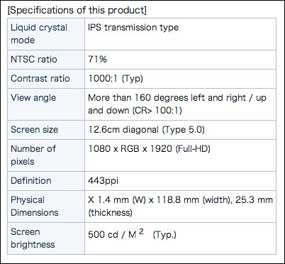Japan Display, Οθόνη 5 ιντσών LCD IPS Full HD 1080p με 443ppi