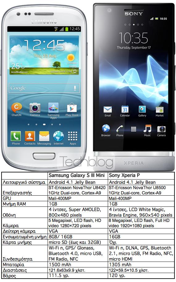Samsung Galaxy S III Mini vs. Sony Xperia P, Κόντρα στα τεχνικά χαρακτηριστικά