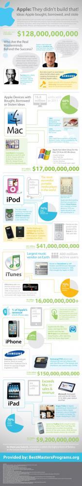 Apple, Όλες οι ιδεές που έχει κλέψει μέσα από ένα infographic