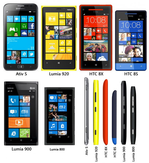 Windows Phone 8 smartphones, Σύγκριση στο μέγεθος όλων των νέων μοντέλων