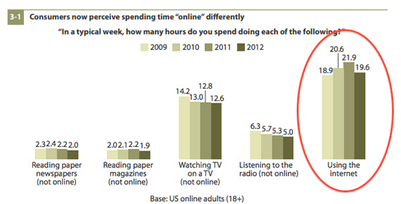 Forrester Research, Μειώνεται ο χρόνος που είμαστε online;