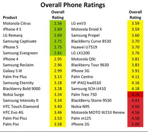 Τα νεότερα smartphones έχουν λιγότερα τοξικά από τα παλαιότερα