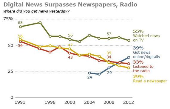 Το ίντερνετ γίνεται η δεύτερη κυριότερη πηγή ενημέρωσης για τους Αμερικανούς μετά την TV
