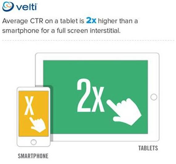 iPad mini, Οι διαφημιστές βλέπουν θετικά την παρουσίαση μίας μικρότερης ταμπλέτας