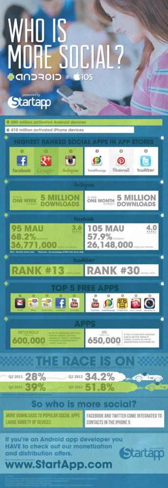 Android vs iOS, Ποιο από τα δύο είναι πιο social [infographic]