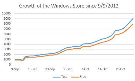 Το Windows Store ξεπεράνει τις 10.000 εφαρμογές παγκοσμίως