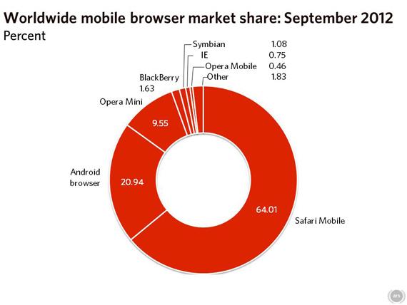 Browser Wars, Ο Chrome δεν καταφέρνει τελικά να κερδίσει τη δεύτερη θέση