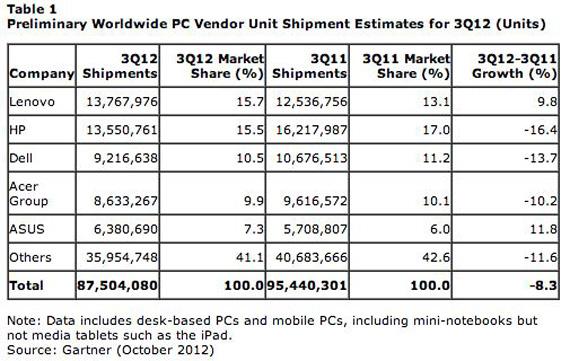 Gartner, Οι διεθνείς πωλήσεις υπολογιστών βάζουν τη Lenovo στην κορυφή