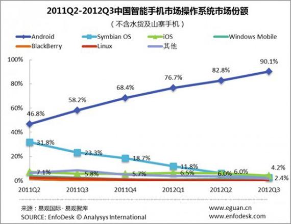 Τα Android smartphones κατακτούν την Κίνα με 90.1%