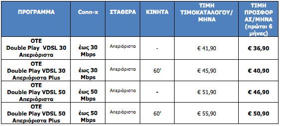 ΟΤΕ VDSL, Διαθέσιμες οι υπερ-υψηλές ταχύτητες έως 50 Mbps