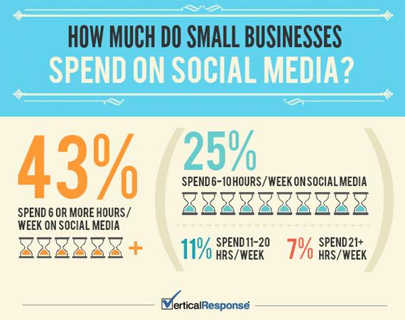 Χρόνος Χρήμα και Προσπάθεια στα Social Media [News & Views]
