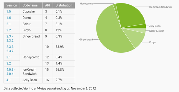 Android Jelly Bean, Από το 1.2% έχει πιάσει το 2.7% των χρηστών σε ένα μήνα