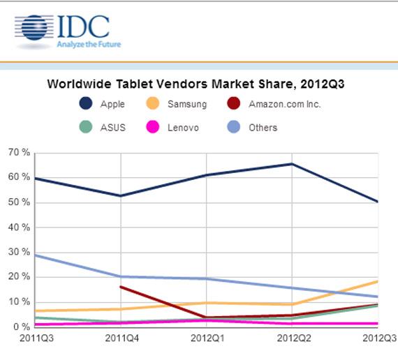 IDC, Άνοδος 49,5% στην παγκόσμια αγορά των tablets
