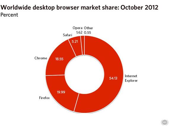 Browser Wars, Τα νέα από το πεδίο της web μάχης