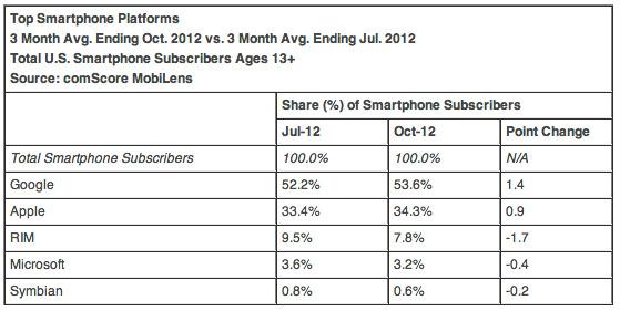 Android και Samsung κυριαρχούν στην αμερικάνικη αγορά κινητής τηλεφωνίας