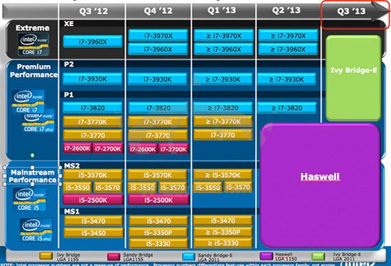 Intel Haswell, Επεξεργαστές για ultrabooks επόμενης γενιάς με Windows 8