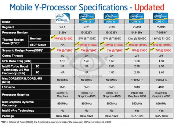 Intel Ivy Bridge, Y-series σειρά επεξεργαστών με κατανάλωση κάτω από 10W