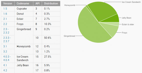 Android 2.3 Ginferbread τρέχει το 50% smartphones και tablets