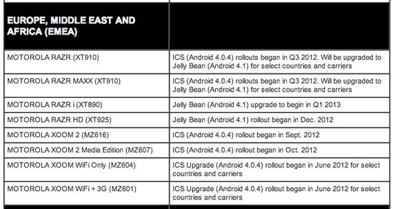 Motorola RAZR XT910, Πρόθεση να αναβαθμιστεί σε Android 4.1 Jelly Bean