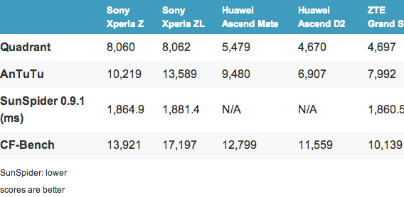 Sony Xperia Z, Xperia ZL, Huawei Ascend D2, Ascend Mate, ZTE Grand S [Benchmarks]