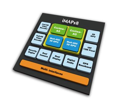 InfoTMIC iMAPx15
