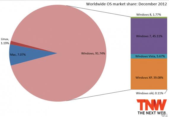 Λιγότερο από 2% των υπολογιστών τρέχουν Windows 8