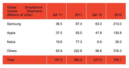 smartphone shipments 2012
