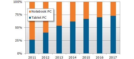 Τα tablets θα ξεπεράσουν τις πωλήσεις των notebooks το 2013