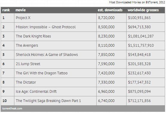 Top 10 downloaded movies για το 2012