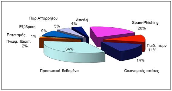 SafeLine statistics 2012