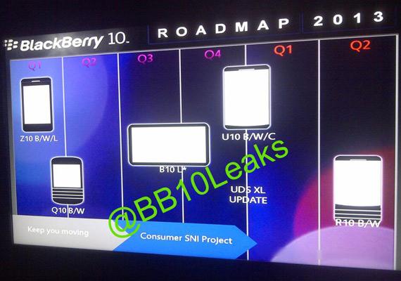 BlackBerry roadmap 2013-2014