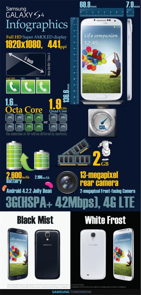 Samsung Galaxy S 4 infographic και ένα πρόβατο...