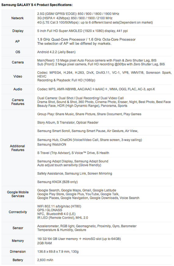 Samsung Galaxy S4 official specs