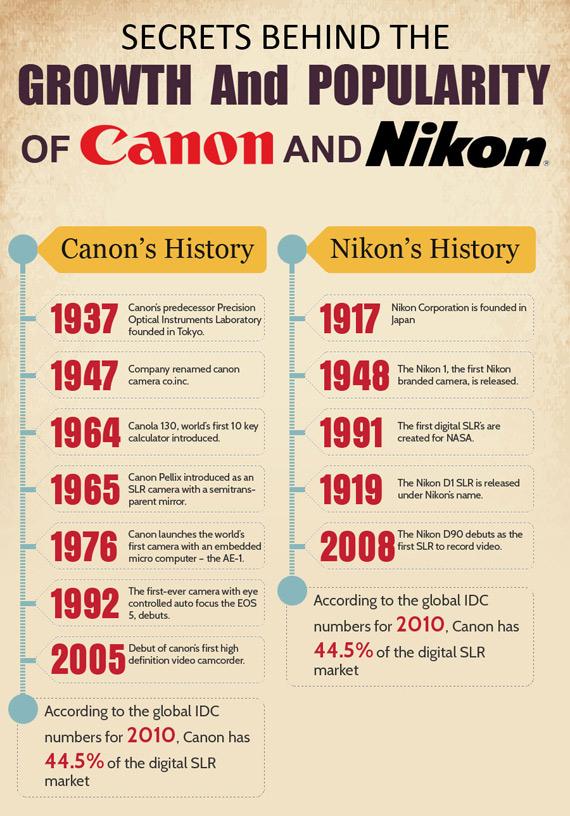 Μυστικά πίσω από τη μάχη Canon με Nikon