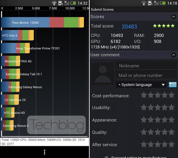 HTC One benchmarks