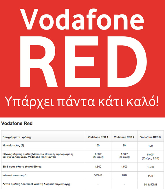 Vodafone RED new