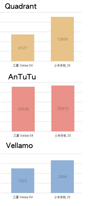 Xiaomi Mi2S benchmarks