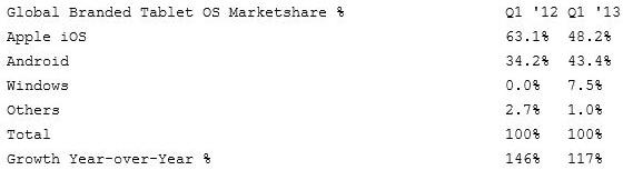 Παγκόσμια αγορά tablets